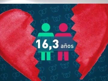 Las parejas españolas conviven entre 16 y 20 años antes de separarse