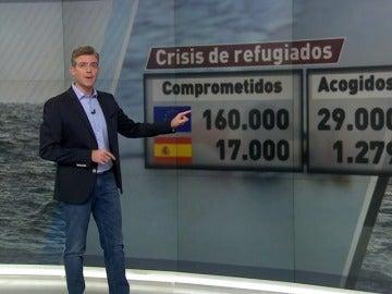 El plazo para que los países de la Unión Europea cumplan el acuerdo de acogida de refugiados acaba este martes