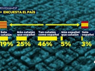 EP encuestas