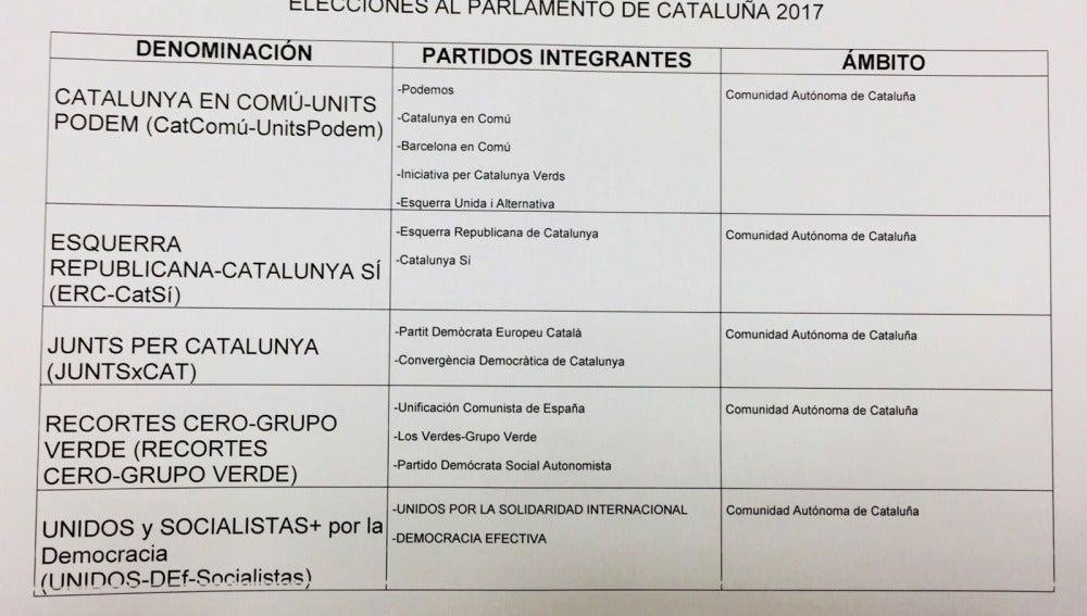 Coaliciones para las elecciones del 21-D en Cataluña