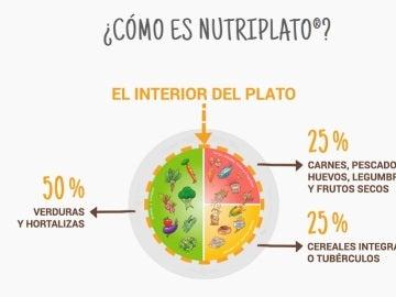 El 'nutriplato' para combatir la obesidad infantil