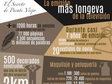 Los datos que hacen posible 'El secreto de Puente Viejo'