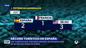 El turismo internacional crece convirtiendo a España en el segundo país más visitado