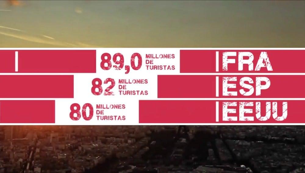 España busca 100 millones de turistas al año y que gasten más