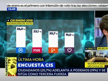 Ciudadanos apuntala su ascenso y da el 'sorpasso' a Podemos; PP y PSOE se mantienen como primera y segunda fuerza, según el CIS