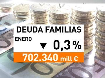 Las familias siguen reduciendo deudas