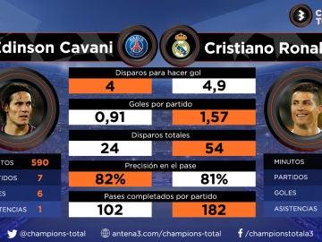 Los datos de Cavani y Cristiano antes del PSG - Real Madrid