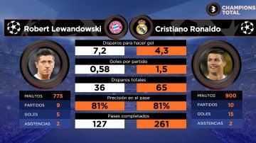 Lewandowski vs Cristiano: los datos de los goleadores