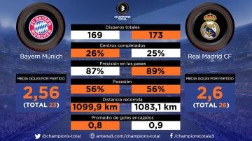 Bayern vs Real Madrid: las estadísticas de los dos equipos