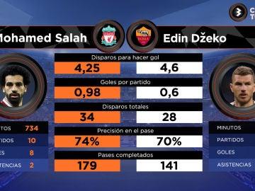 Salah vs Dzeko: los puñales de Liverpool y Roma en Champions