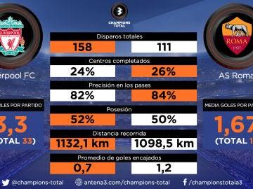 Liverpool vs Roma: todas las estadísticas de la Champions