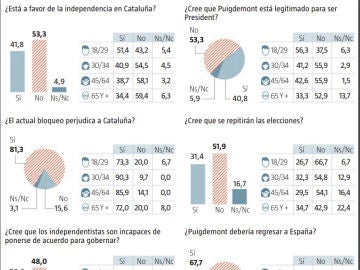 Sondeo de NC Report para La Razón