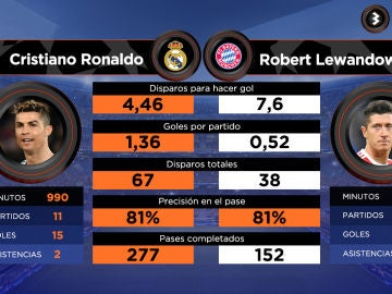 Cristiano vs Lewandowski