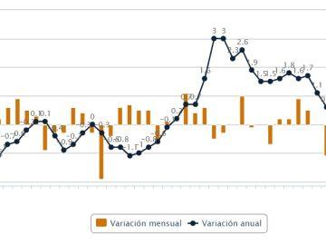 Gráfico del IPC en abril