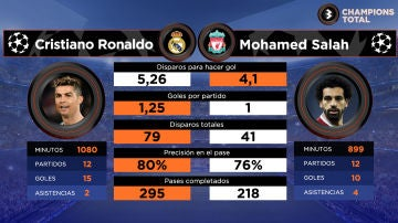 Cristiano Ronaldo vs Salah