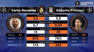 Benzema vs Firmino