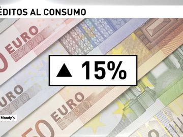Los créditos al consumo crecen el 15% en un año