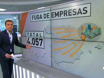 Un total de 4.057 empresas han abandonado Cataluña desde el 1 de octubre