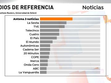 Antena 3 Noticias es la marca de referencia y que genera más confianza a la hora de informarse en España