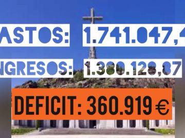 El Valle de los Caídos genera pérdidas de 4,33 millones desde 2012