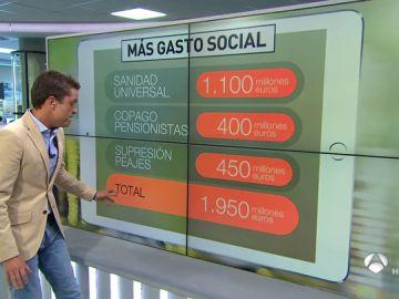 Medidas sociales anunciadas por Sánchez