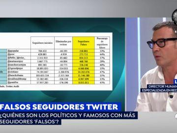 Pablo Iglesias, Mariano Rajoy o Cristiano Ronaldo, en la lista de personajes con más seguidores falsos de Twitter