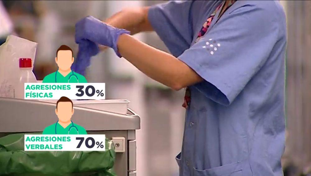 Sólo en un año los enfermeros españoles han presentado más de 1.600 denuncias por agresiones