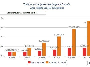 Gráfico de la llegada de turistas internacionales hasta junio de 2018