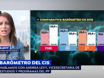 """Andrea Levy, sobre el resultado del CIS: """"Sánchez aún no ha ganado unas elecciones, veremos qué pasa cuando los españoles voten"""""""