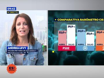 """Levy, vicesecretaria de estudio del PP: """"El CIS refleja que el PSOE necesita a su cocina"""""""