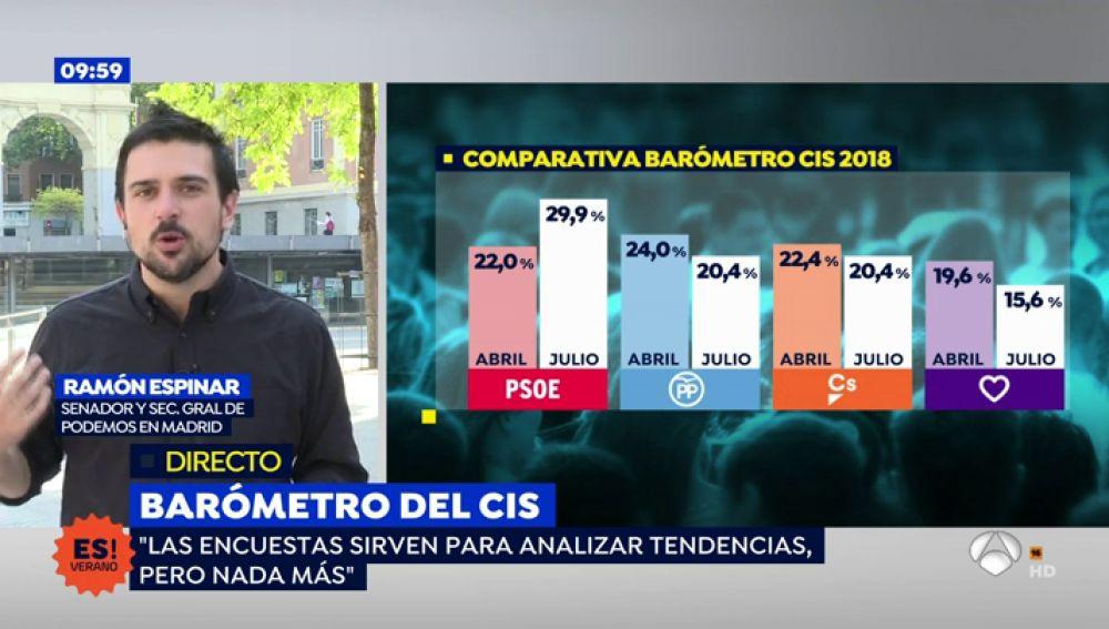 """Ramón Espinar, sobre la bajada de Podemos en el CIS: """"Los muertos que vos matáis gozan de buena salud"""""""