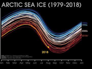 Nivel de hielo del Ártico