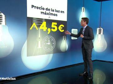 El precio de la luz marca hoy un máximo histórico