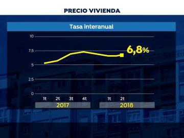 El precio de la vivienda se encarece un 2,6% entre abril-junio, la mayor subida desde 2015