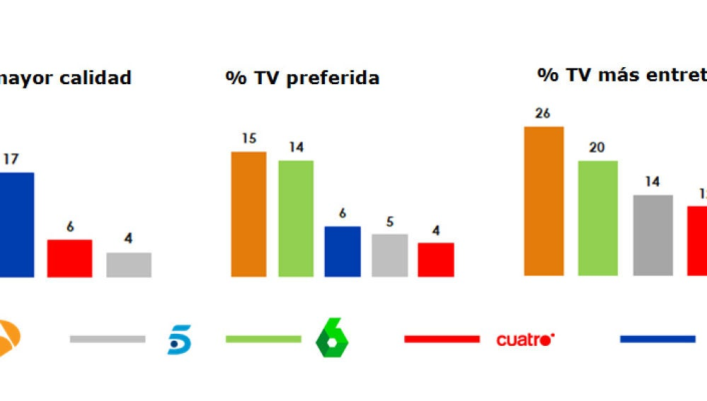 Gráfico de Personality Media