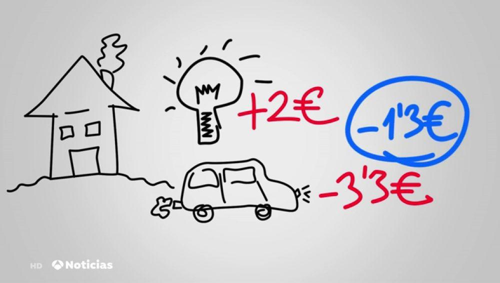 Polémica por la bajada del precio de la luz por parte del Gobierno a la vez que sube el del diésel
