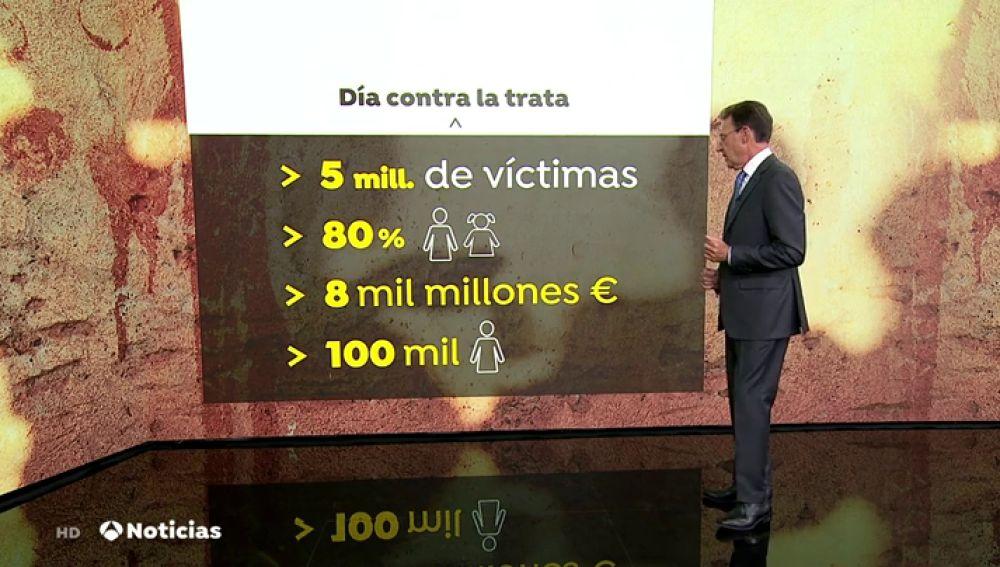 Día contra la trata de personas
