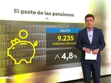 GASTO PENDIONES