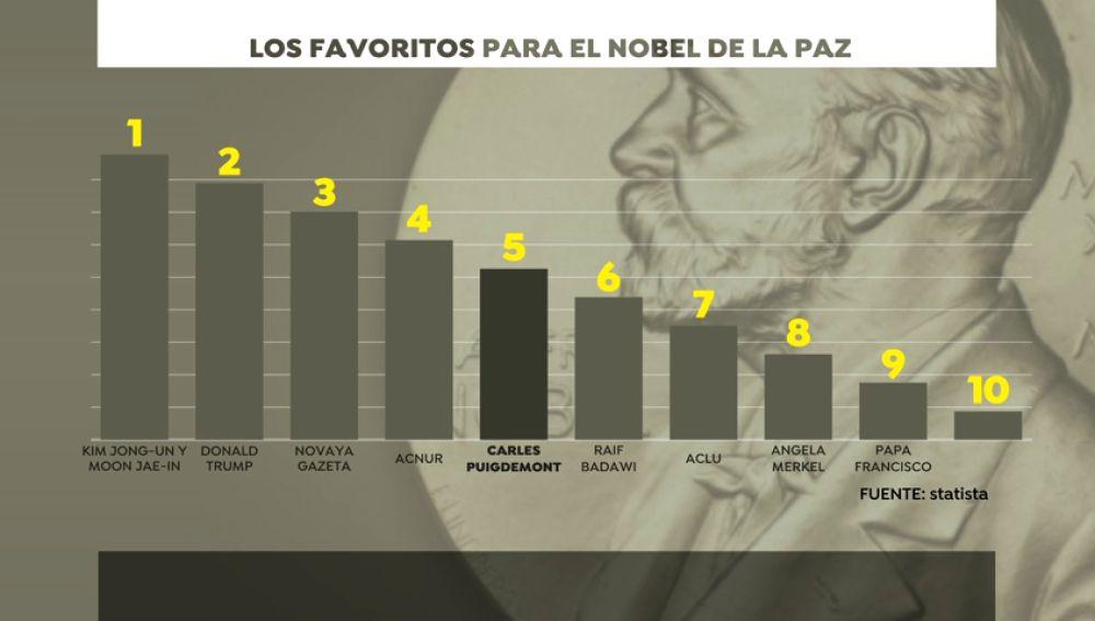 La revista 'Time' incluye a Puigdemont y a Trump en la lista de favoritos a ganar el premio Nobel de la Paz