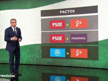 Elecciones en Andalucía: todas las opciones son posibles en una región siempre gobernada por el PSOE