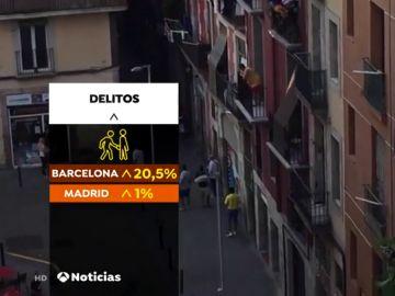 Barcelona, única gran ciudad española donde los delitos aumentan: más hurtos, más agresiones sexuales y más robos con violencia