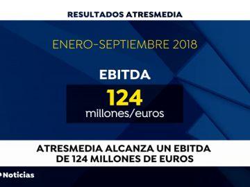 Atresmedia obtiene un Ebitda de 124,0 millones de euros y un beneficio consolidado de 86,1 millones