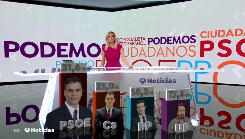 CIS: El PSOE se consolida como primera fuerza política, diez puntos por delante de C's