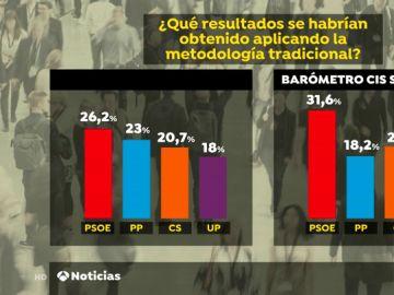 Claves para entender el último barómetro del CIS: ¿Qué ha cambiado en la encuesta y por qué se dispara el PSOE?