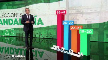 Sondeo: la aspiración de PP y Ciudadanos de sacar al PSOE del poder en Andalucía estaría a entre tres y siete escaños de distancia