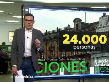 ¿Cuántas personas de la plantilla de la Junta de Andalucía pueden perder su empleo si se produce un cambio de Gobierno?