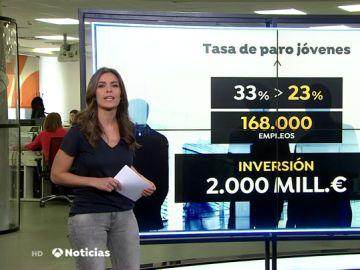Las claves del nuevo plan de empleo juvenil: 170.000 puestos de trabajo para menores de 25 años gracias a 2.000 millones de euros