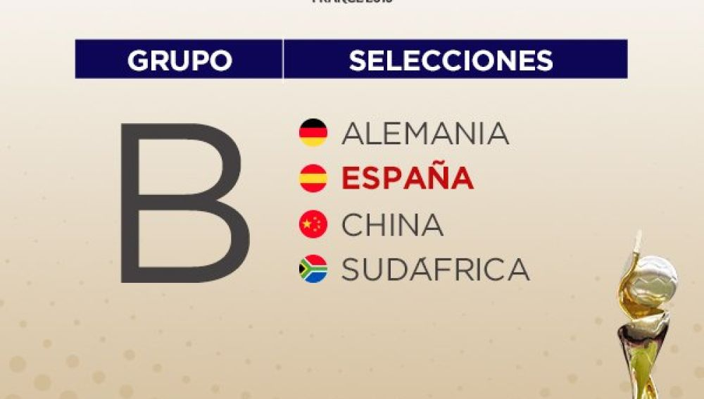 El grupo de España en el Mundial de Francia 2019