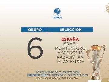 Grupo de España para el Europeo Sub-21 de 2021