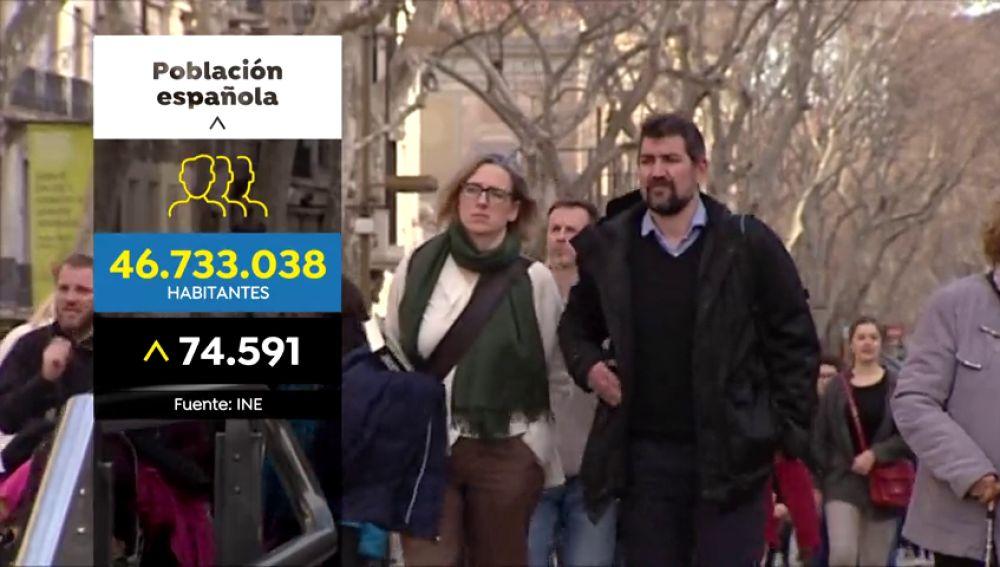 La población española crece gracias a la inmigración